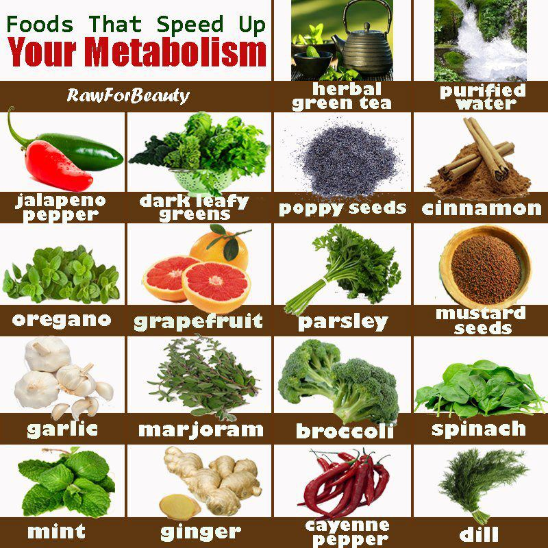 Foods to Speed up Your Metabolism